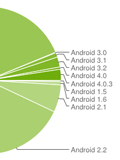 Ice Cream Sandwich Populates 2.9% of Android Devices