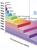 An End to Moore's Law in a Decade?