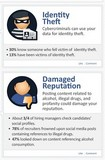 An Infographic on the Risks of Posting on Social Networks