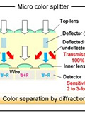 Panasonic Reveals New High-Sensitivity Sensors with Micro Color Splitters
