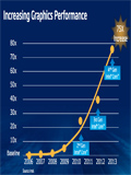 Intel Teases Haswell Graphics Performance Charts