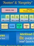 Intel Reveals More Details of 2nd Gen 64-bit Atom C2000 Systems on Chip (SoCs)
