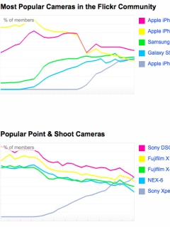 Apple, Canon and Samsung dominate the Flickr community's usage statistics