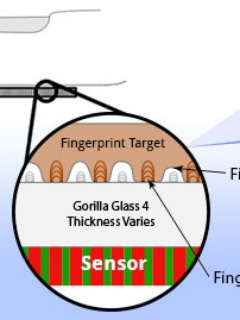 Sonavation integrates ultrasound fingerprint sensor with Corning Gorilla Glass