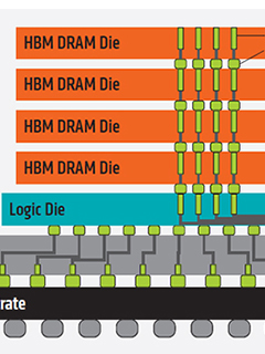 High Bandwidth Memory: A different kind of memory from GDDR5