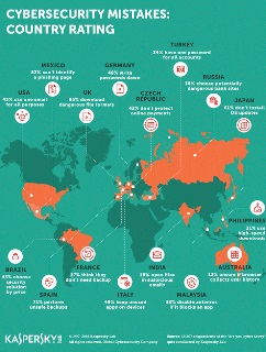 Kaspersky Lab tests the cyber savviness of 18-thousand users worldwide