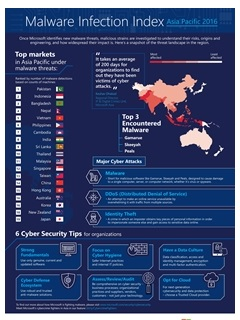 Microsoft launches its Malware Infection Index 2016, tracking key cybersecurity threats in APAC