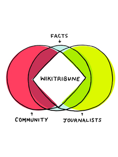 Wikipedia's co-founder is combating fake news with Wikitribune