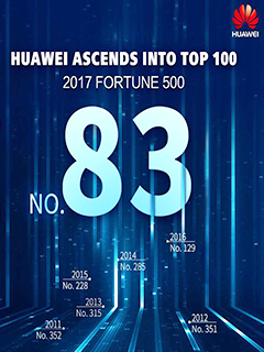Huawei breaks into top global 100 of Fortune 500