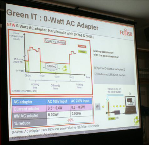 Fujitsu explains the technology behind their new 0-Watt adapter that saves on latent power consumption.