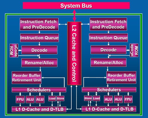 Core 2 Duo processor block diagram.