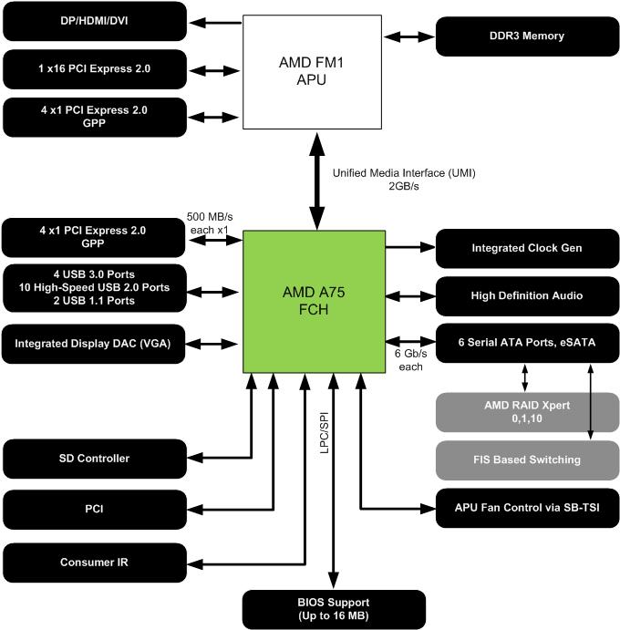 The A75 Fusion Controller Hub diagram.