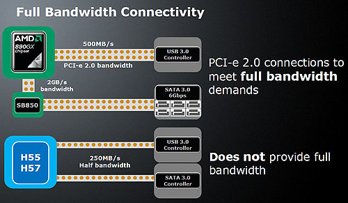 We have seen how vendors required a separate bridge chip in order to enable the full bandwidth of SATA 6Gbit/s on the Intel P55 Express chipset. That should not be an issue with AMD.