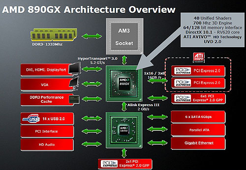 The chipset diagram for the AMD 890GX + SB850. Click to enlarge.