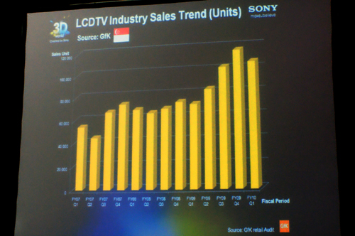 No explicit reasons were given, but local LCD TV sales figures saw a slight dip in Q1 of 2010 as compared to upward trends witnessed last year. According to GfK, only a 100,000 units were sold in Singapore during the first quarter, versus almost 120,000 units sold in Q4 of 2009.