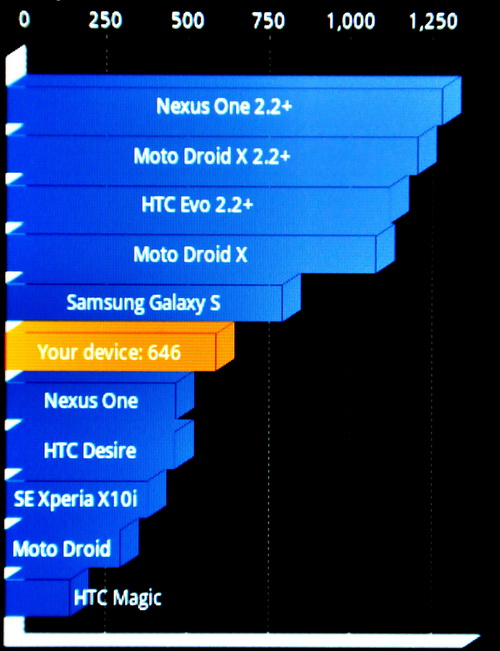 Our Quadrant benchmark results show that the Wildfire S is exactly where HTC placed it, right smack in the middle.