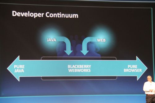 The new BlackBerry WebWorks platform tries to address the developer conundrum of whether to develop for a pure Web browser experience or Java and finds a comfortable ground that addresses the two.