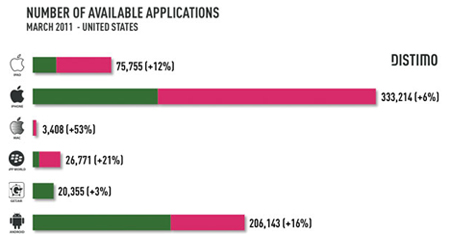 Free Android Apps Outnumber Free iOS Apps - HardwareZone com sg