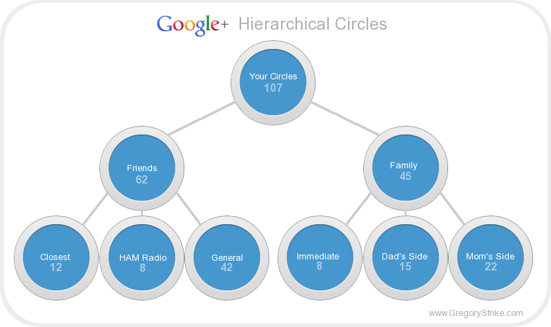 Not quite exactly how Circles work so far, but certainly an excellent idea by programmer and blogger, Gregory Strike, that hopefully Google decides to implement. (Read more about his proposal by clicking on this caption.)