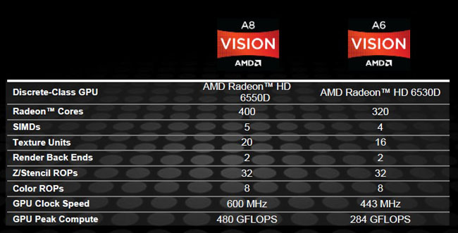 Like Intel's HD Graphics 2000 and 3000, the graphics core within the A-Series APU differs based on the model, with the A8 getting the full 400 cores and 600MHz clock speed.