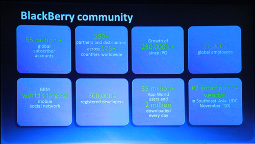 Some essential numbers on the BlackBerry community in general.