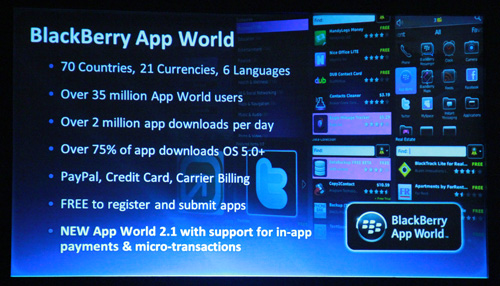 BlackBerry App World by the numbers.