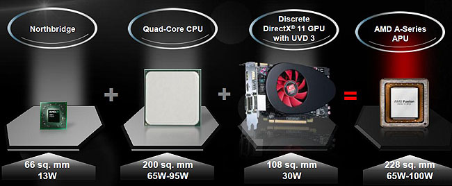 What is in an AMD A-Series APU? A visual illustration of what AMD is trying to do with this Fusion APU.