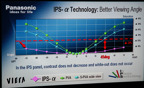 Panasonic's use of the all new IPS Alpha panel technology was integral for its 32LX600 LCD TV's extremely wide viewing angle.