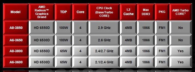 AMD revealed four models today, all quad-core APUs that use the new socket FM1. The fastest, the A8-3850 runs at 2.9GHz, but does not come with AMD Turbo Core. The slowest, the 65W A6-3600 starts at 2.1GHz, but it can scale up to 2.4GHz with Turbo Core.