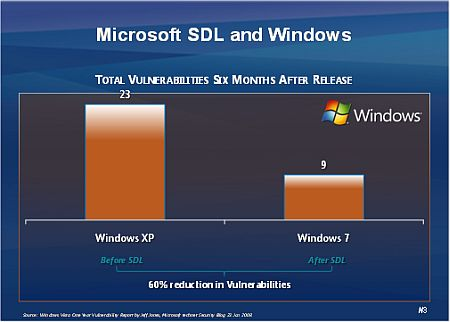 The chart above shows how Microsoft's SDL has helped shaved off potential vulnerabilities in Windows 7 compared to Windows XP 6 months after they were released.