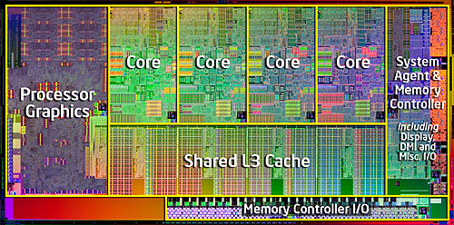 The die map of a Sandy Bridge processor shows how entwined the processor graphics is with the usual processor core that we are familiar with.