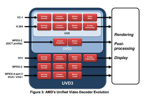 UVD 3.0 compared to its predecessors.
