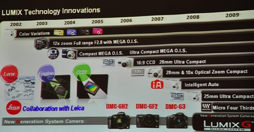 A condensed look at 10 years of Panasonic's Lumix cameras.