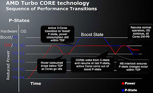 AMD's step-by-step breakdown of how Turbo Core is triggered.