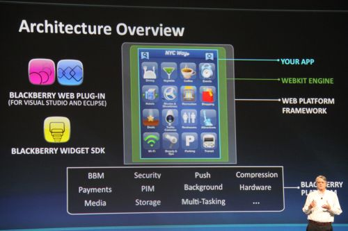 Here's an architecture overview of the WebWorks platform.