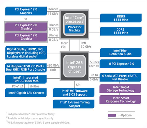 The block diagram for the Intel Z68 Express bears much resemblance to the P67 chipset, with a touch of influence from the H67. Intel Smart Response Technology however is completely new.