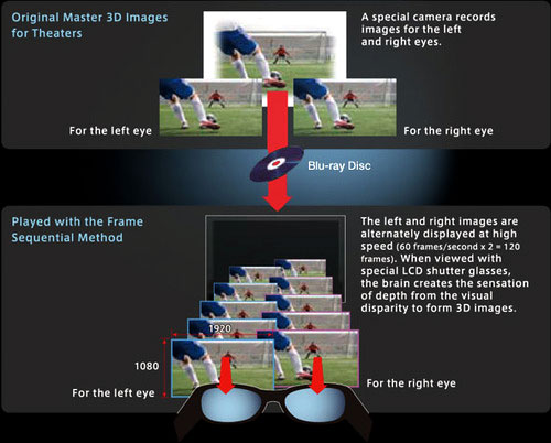 A simple illustration on how 3D images are sent to our eyes. In this example, a 3D TV uses the full HD frame sequential method to relay 3D Blu-ray content. In this example, Full-HD (1920 x 1080  pixels) left and right eye images are transmitted sequentially and also in sync with the active-shutter glasses. (Image source: Roxio)