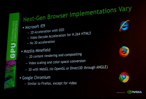 Here's how the various next iteration of browsers compare at this point of time in terms of accelerating the web.