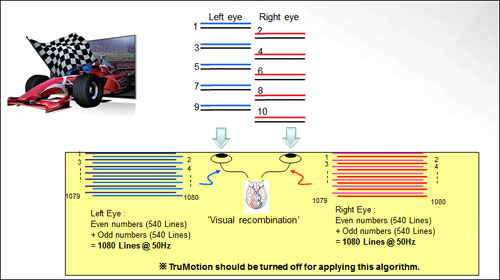 Here's a pictorial representation of LG's Film Pattered Retarder  technology. A new firmware released by LG now revs up the TV's refresh rate from 2 to 4 fields for every 1/200th of a second. Effectively, this enhancement supposedly delivers a full HD 3D frame to each eye at 50Hz. (Image source: flatpanelhd.com)