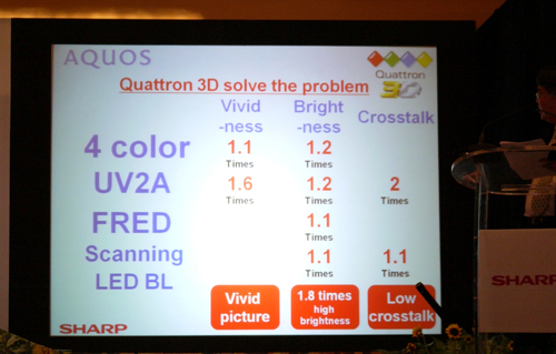 Crosstalk is the biggest bane 3D TV manufacturers are facing now. Not to worry though for Sharp thinks they have an ideal solution. Their answer lies with the Quattron + UV2A + FRED + Scanning backlights combo.
