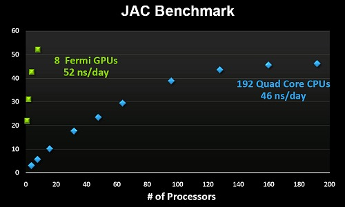 Using the JAC benchmark (a molecular modeling benchmark) in conjunction with Amber, NVIDIA showed off that an IBM iDataplex cluster with just 8 Fermi-class GPUs was able to more than rival a 192-node partition of quad-core processors off the Kraken supercomputer.