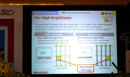 We might not be gurus of electronic wizardry, but we can roughly understand what Sharp is saying here. Their FRED technology, basically, increases the display's brightness with lesser wiring and components than conventional TVs.