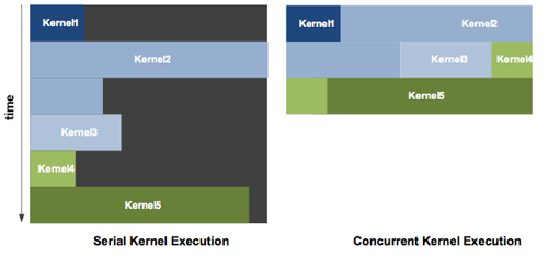 Concurrent kernel execution helps speed things up by ensuring no cores are left idle.
