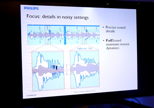 Using Philips improved DSP, the FullSound features helps improve your music experience by enhancing the spectrum's dynamics. In doing so, the frequency enhancements also help to compensate for background noise (grey portion) along the way.