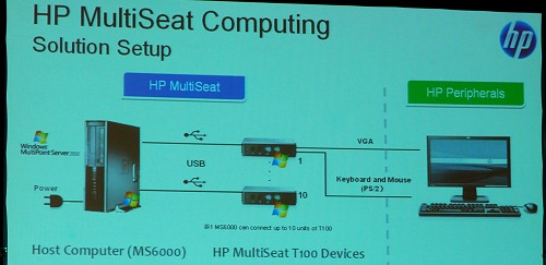 A quick overview of the HP Multiseat Computing solution.