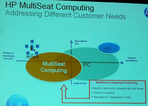 The positioning of the HP Multiseat device solution as per our discussion earlier.