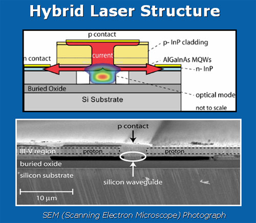 The silicon hybrid laser structure.