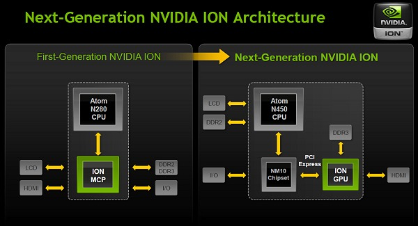 Despite the continued use of the NVIDIA Ion branding, the next generation Ion is in fact a discrete GPU.