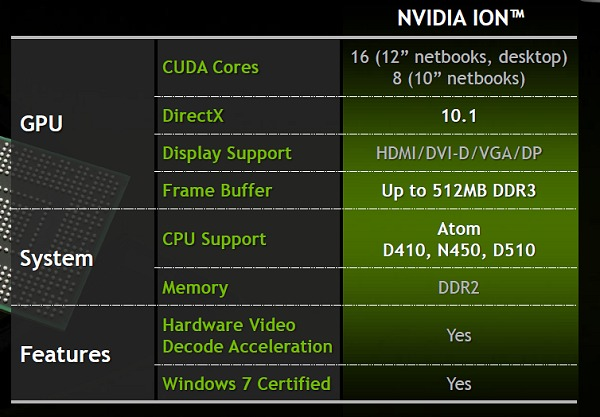 A quick breakdown of specs and support matters from NVIDIA on the 'Ion 2'.