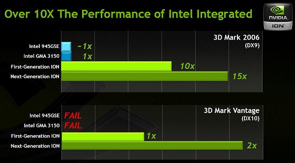 A performance expectation slide from NVIDIA.